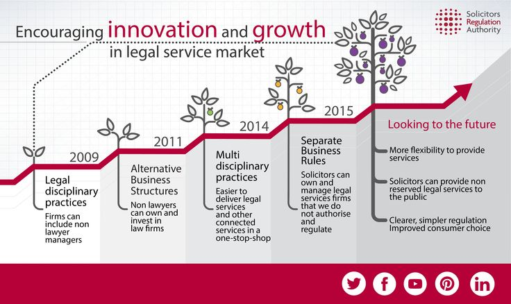 Solicitors Regulatory Authority regulation timeline